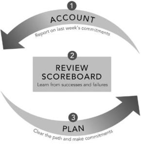Campus Improvement Planning / Overview