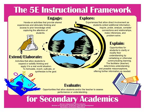 Secondary curriculum 5 e for 5e learning cycle lesson plan template